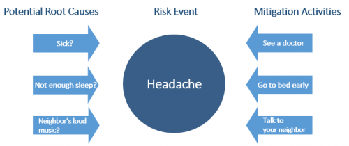 root cause risk identification techniques
